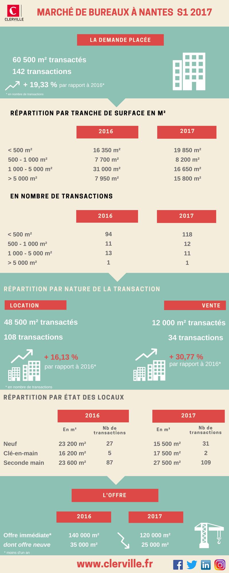 Clerville Infographie Les Chiffres De L Immobilier De Bureaux A